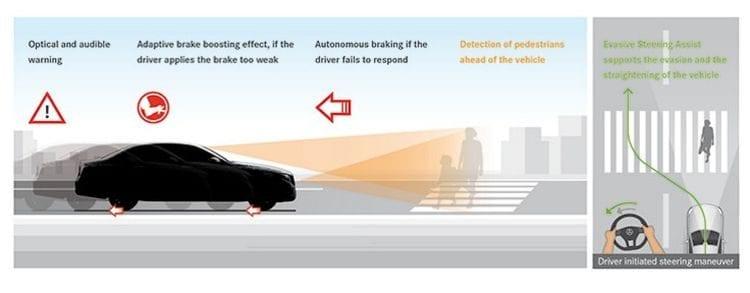 Dodging Pedestrians; Source: autoblog.com