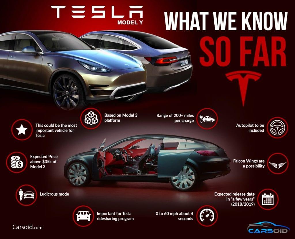 Tesla Model Y Crossover Suv Timeline Infographic